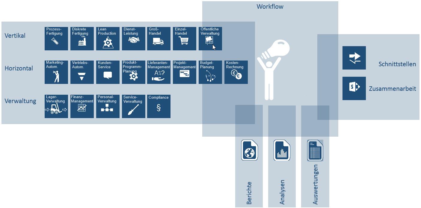 Dynamics AX Workflow